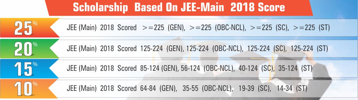 Scholarship based on JEE (Main) 2018 Score