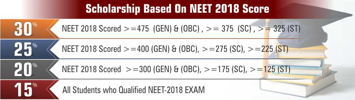 Scholarship based on NEET 2018 Score